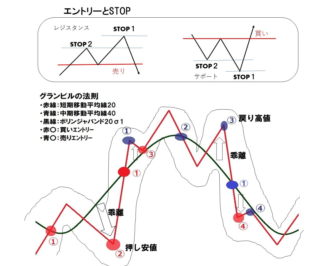 初心者の為になる手法(GDPUSD1時間足の検証)