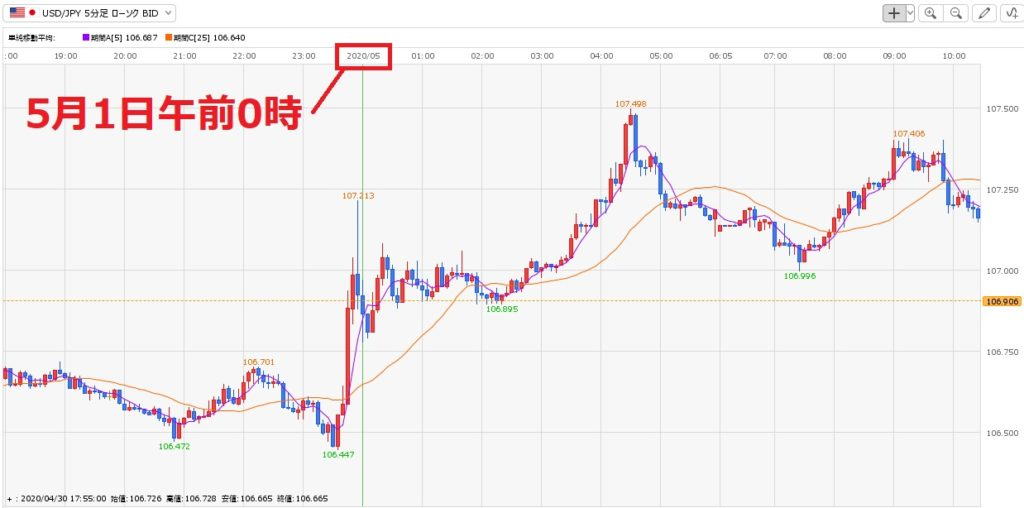 5月4日(月)経済指標予定