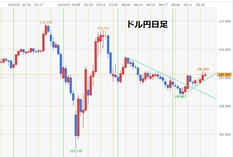5月21日(木)経済指標予定
