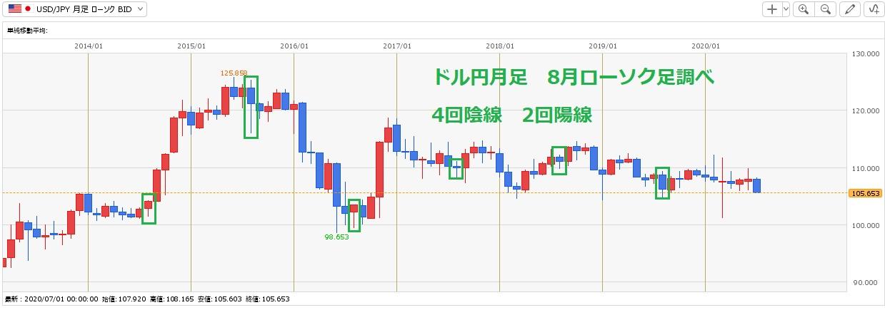 7月28日(火)経済指標予定