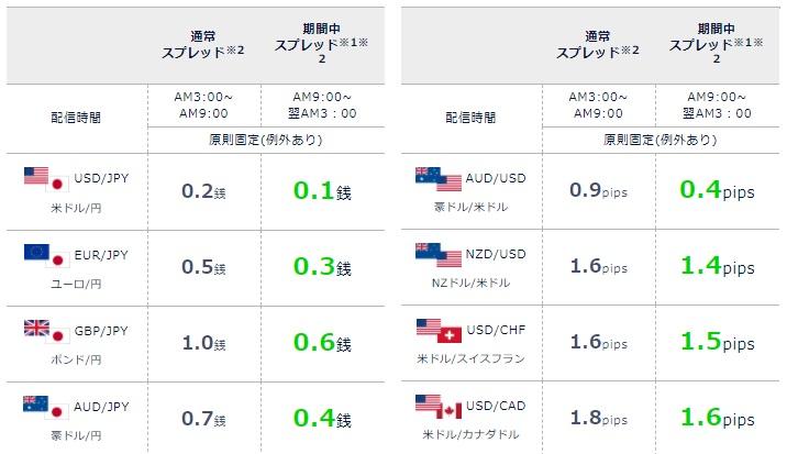 ドル円0.1!スプレッド競争が激化!?