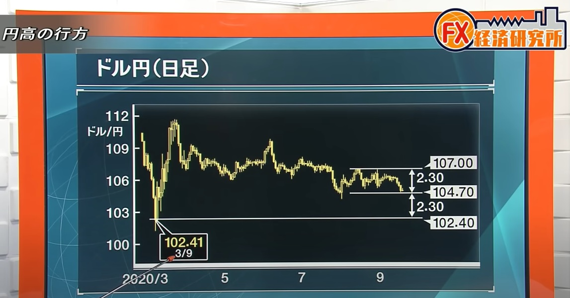 今後のドル円の行く先について