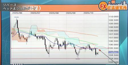 ドル円は下値も堅いが上値が抑えられる展開続く