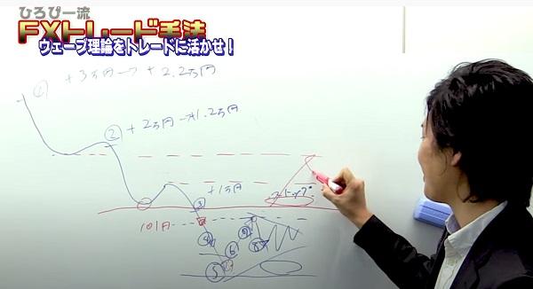 FXトレード手法~ウェーブ理論とは??