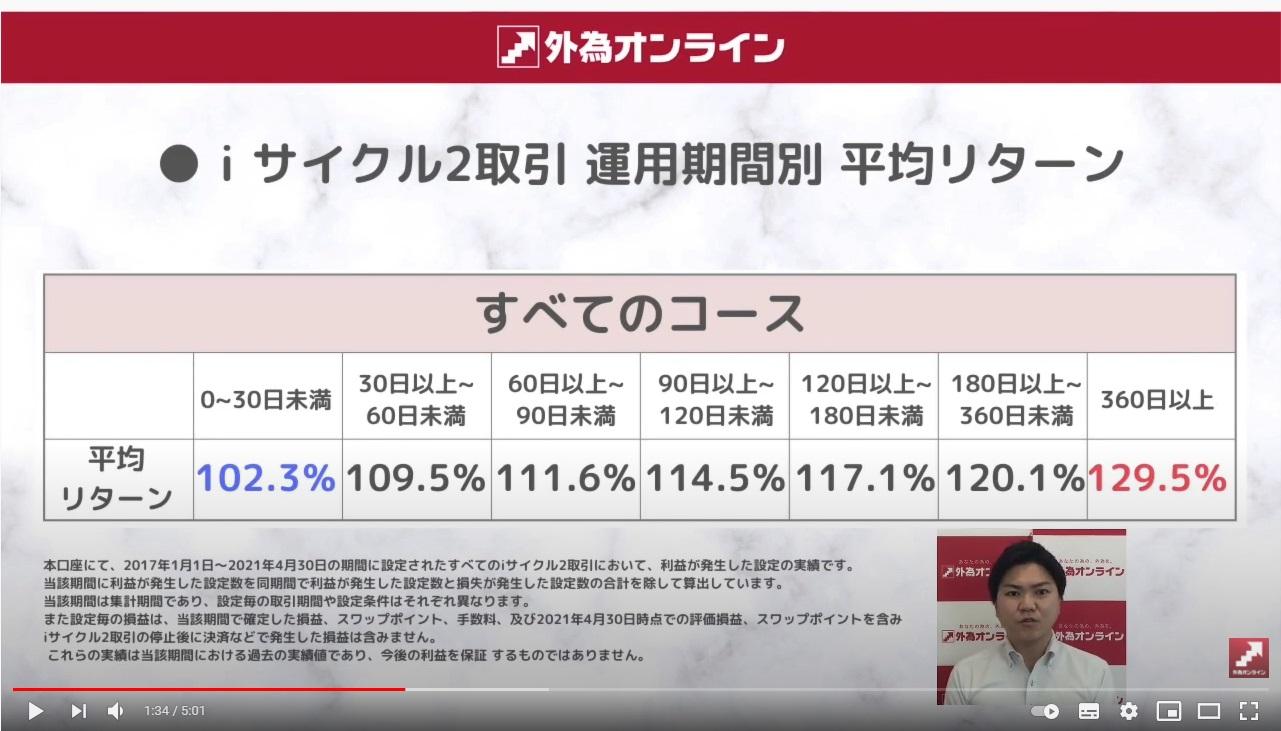 外為オンライン「自動売買iサイクル2取引」驚異の実績!!